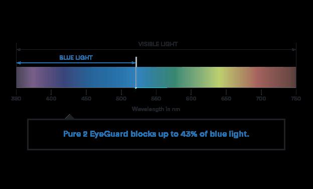 visible blue light spectrum